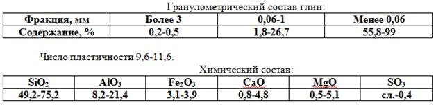 Купить месторождения глины в Курганской области