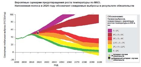 Изменение климата на территории России 2012-2013 года