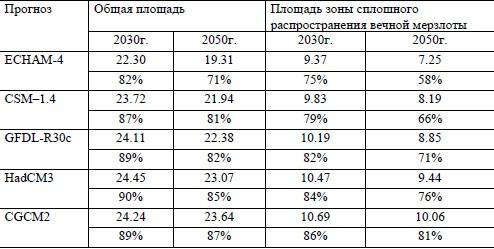 Изменение климата на территории России 2012-2013