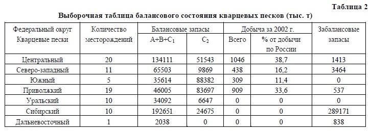 Стекольные, кварцевые, формовочные пески ЦФО России