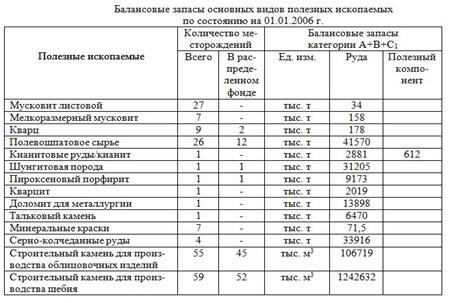 Полезные ископаемые  Республики Карелия