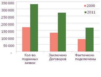 Удовлетворение спроса на услуги по технологическому присоединению к электрическим сетям