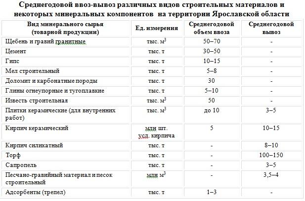 Месторождения ярославской области